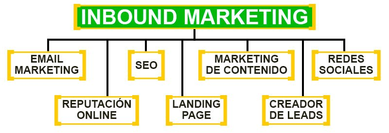 como tener un buen hosting inbound marketing