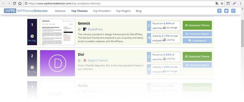 Cambiar el tema DIVI por cualquier otro de WordPress