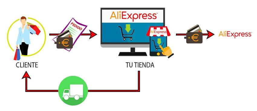 Aliespress como fuente de ingresos con tienda en Aliexpress Plaza