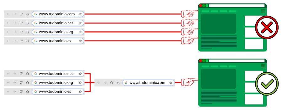 Coparación de redirecciones de dominios mal y bien realizadas